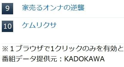 『ケムリクサ』がテレビ王国予約ランキング(東京版) で10位にランクイン